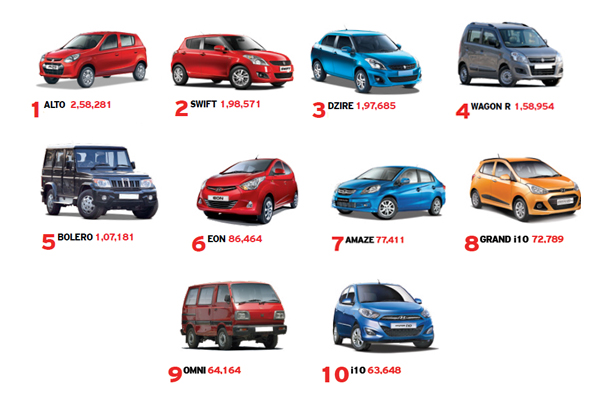 The Top Selling Cars Of Fy2013 14 Autocar India