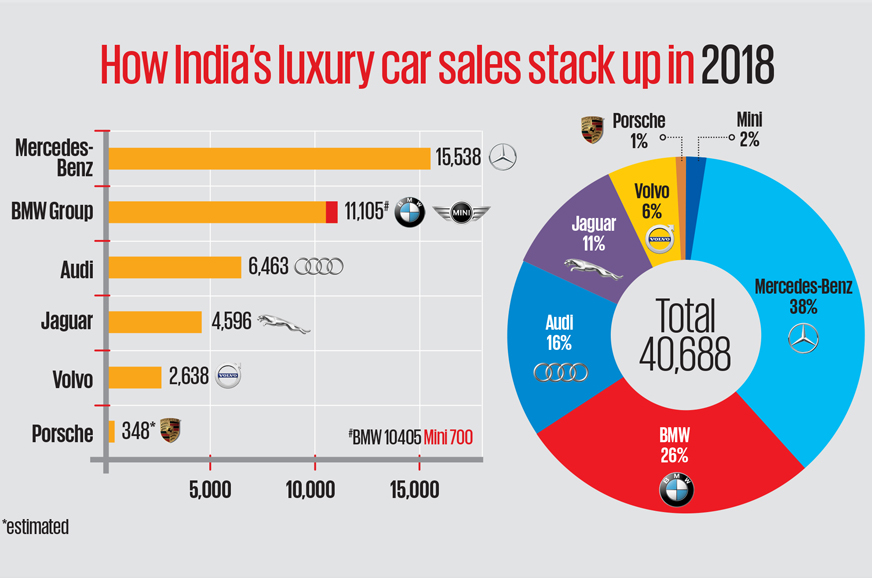 Luxury Car Market Feels The Sting Of A Challenging 2018 Autocar India