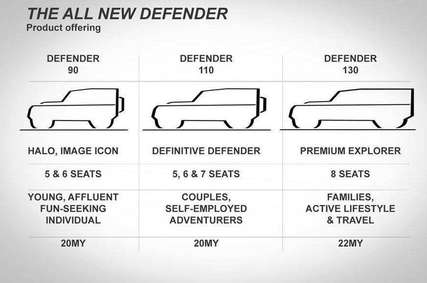 2020 Land Rover Defender engines, dimension details leaked ...