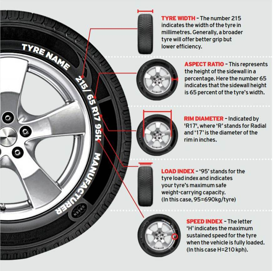 Upgrading tyres and wheels: Everything you need to know