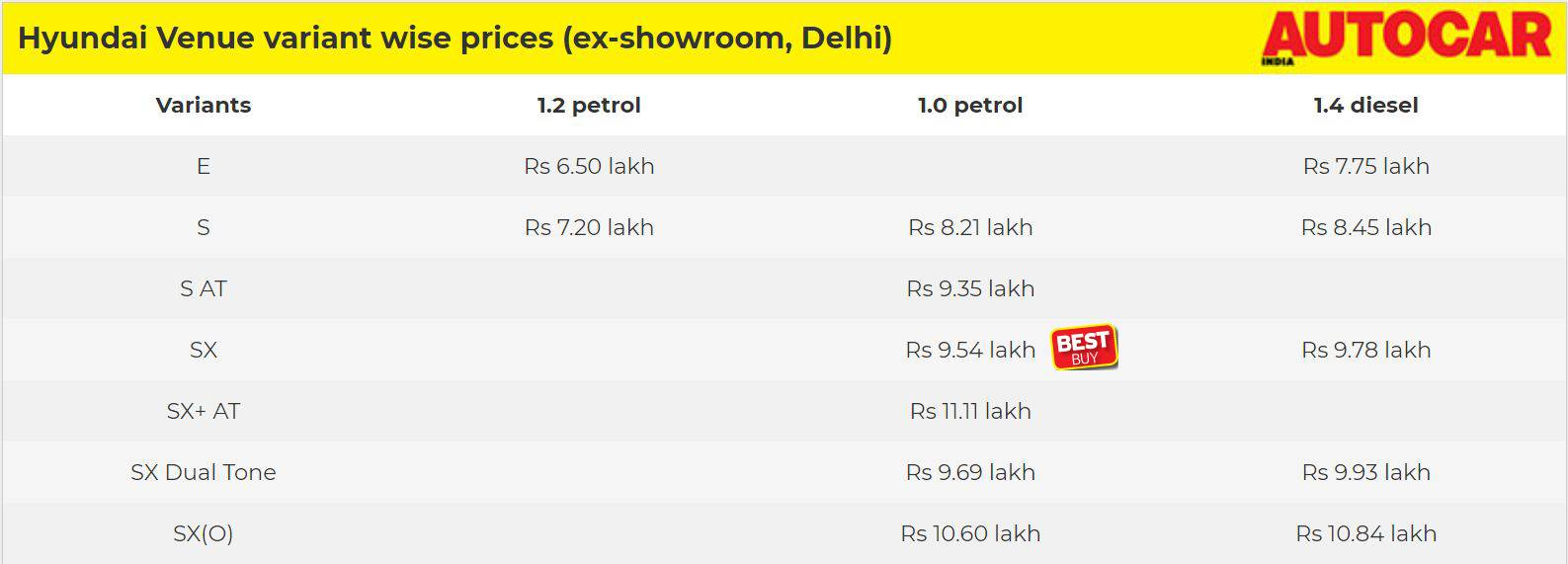 Hyundai Venue petrol or diesel? S or SX? We tell you which