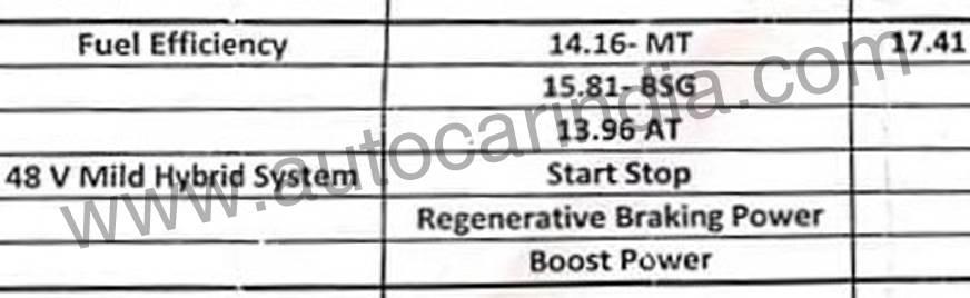 MG Hector hybrid fuel efficiency figure revealed - Autocar India