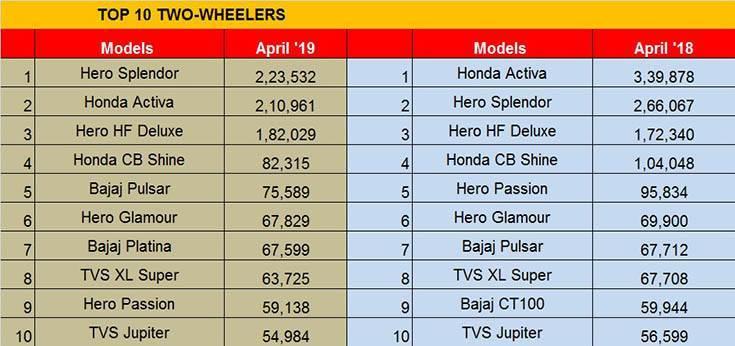 The Hero Splendor tops the highest selling two-wheeler chart in