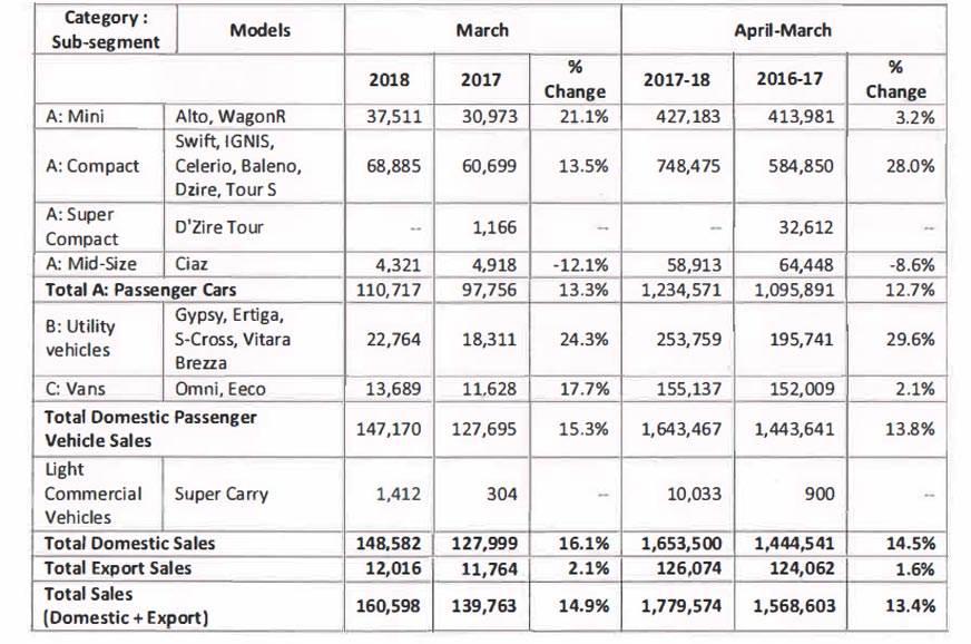 Maruti Suzuki sales 2018