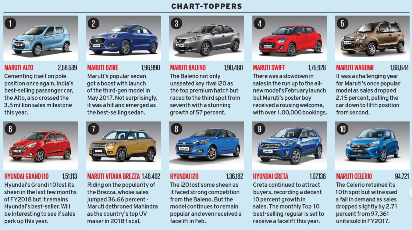 Sales toppers FY17-18