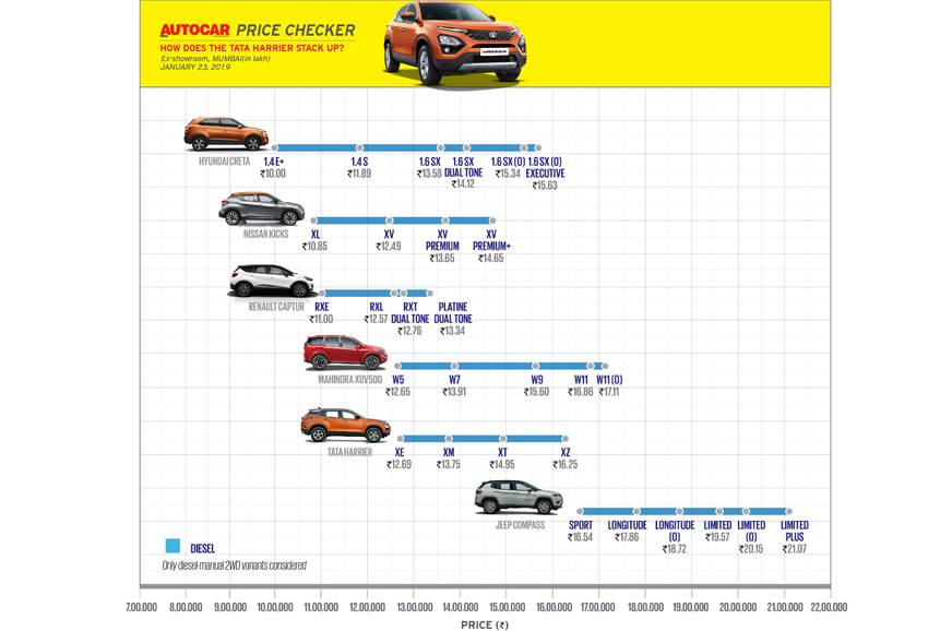 Tata Harrier price checker vs rivals