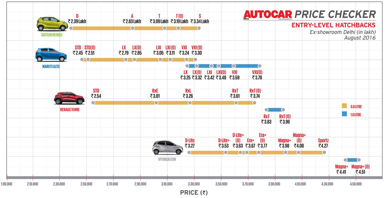 Autocar Price Checker: Prices of entry level hatchbacks at a glance