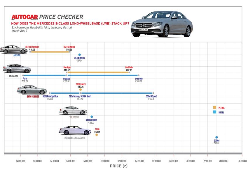 Autocar Price Checker: How does the 2017 Mercedes E-class stack up