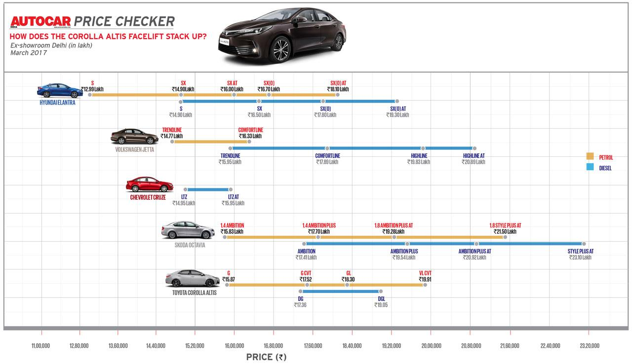 Autocar Price Checker: How does the Toyota Corolla Altis facelift stack up