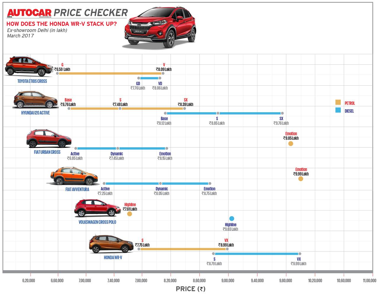 Autocar Price Checker: How does the Honda WR-V stack up