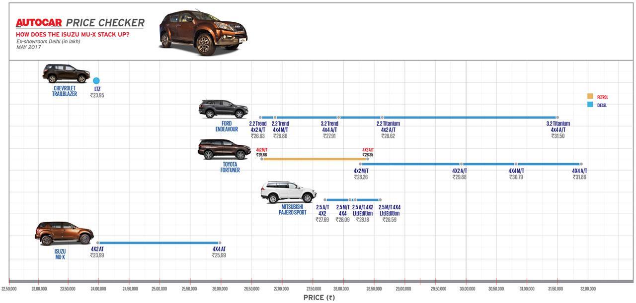Autocar Price Checker: How does the Isuzu MU-X stack up