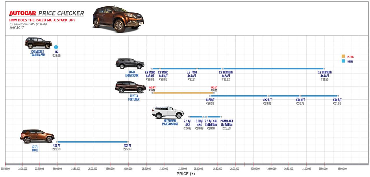 Autocar Price Checker: How does the Isuzu MU-X stack up