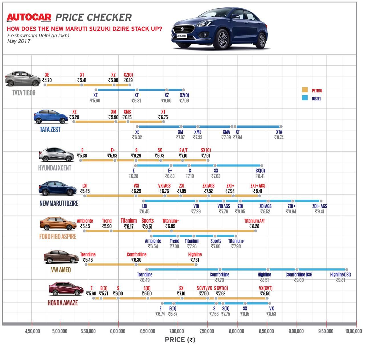 Autocar Price Checker: How does the Maruti Dzire stack up?