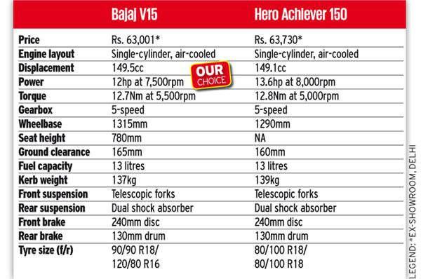 Bajaj V15 Vs Hero Achiever 150 Comparison Autocar India