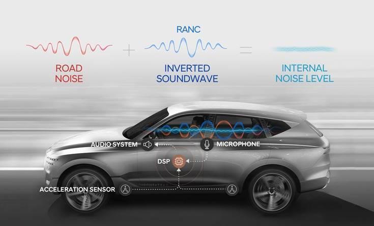 Hyundai develops new active noise control tech
