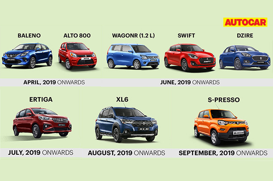 BS6 cars now make up 70 percent of Maruti's monthly sales