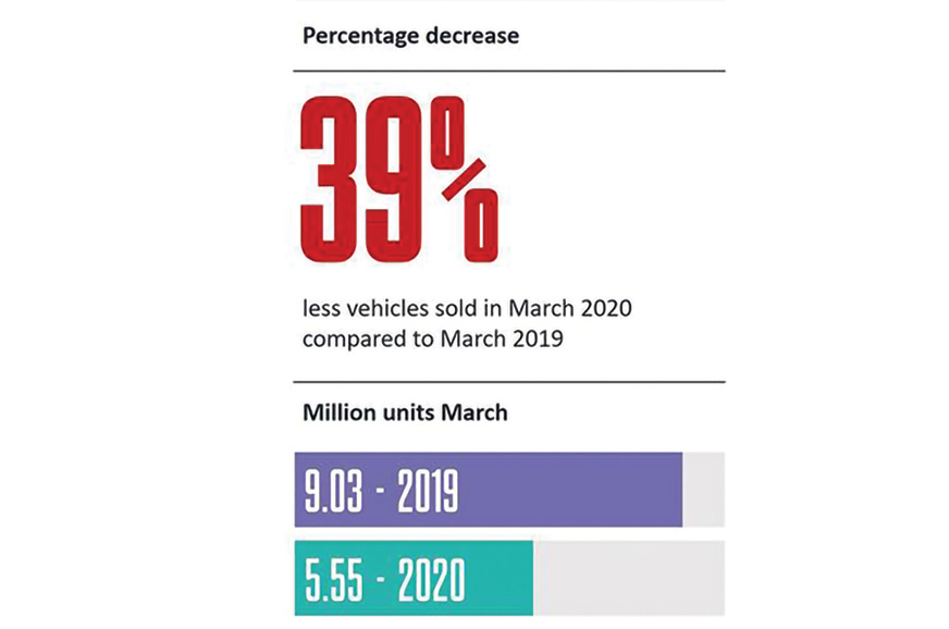 Global car sales down 39 percent in March 2020 due to coronavirus