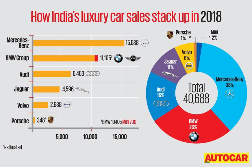 c70d5936b1 Luxury car market feels the sting of a challenging 2018 - Autocar India