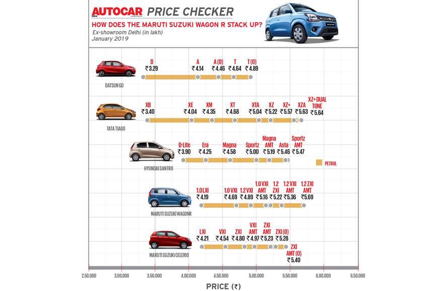 New 2019 Maruti Suzuki Wagon R Price Variants Explained Autocar India