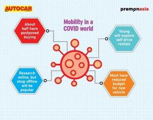 COVID-19 impact: Research online, buy offline to gain momentum finds Autocar India PremonAsia survey