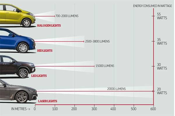Headlight tech explained: LEDs, Laser light, Halogens ...