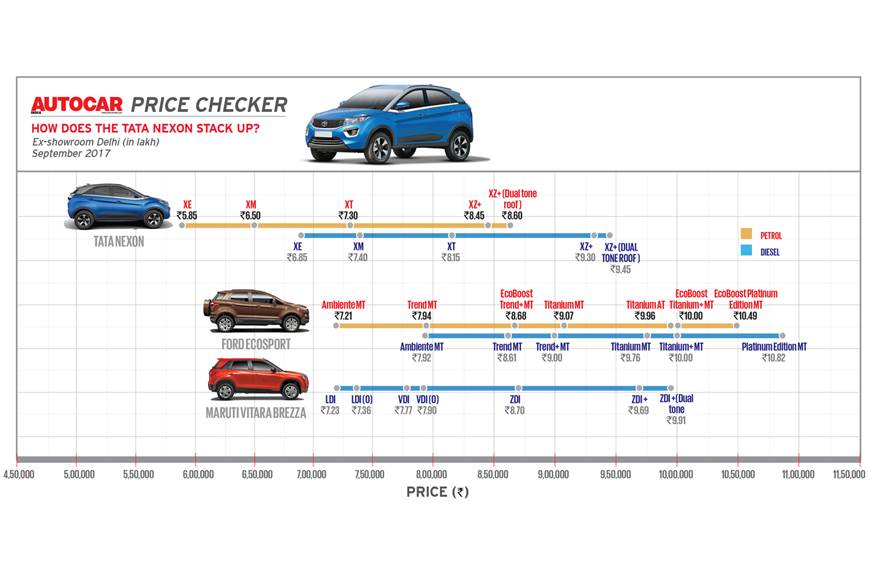 2017 Tata Nexon Price And Variants Tata Nexon Compact Suv Autocar India Autocar India