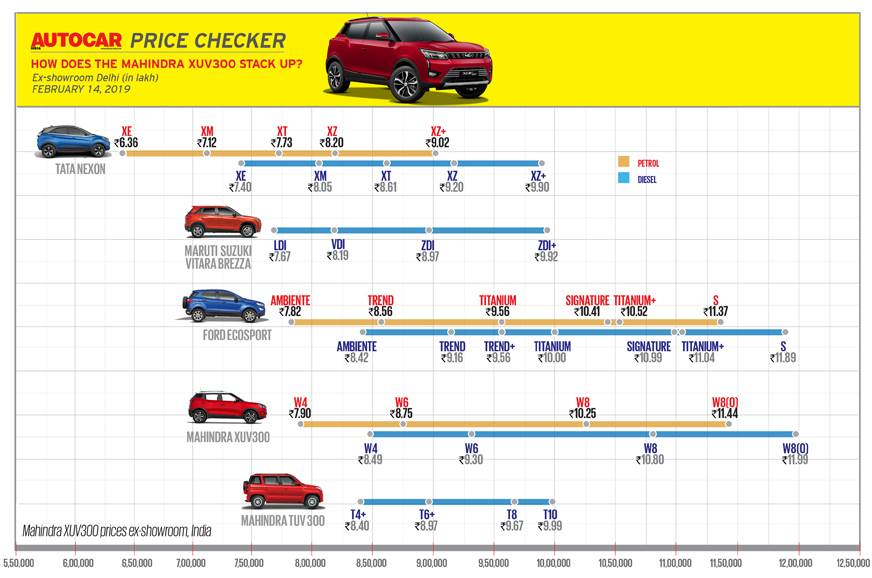 How does the XUV300 stack up against rivals (ex-showroom,...