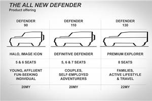 All-new Land Rover Defender engines, dimension details out