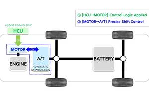 Hyundai group unveils active shift control tech for hybrid vehicles