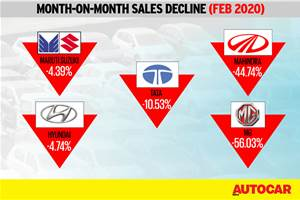 Carmakers report tepid February sales figures