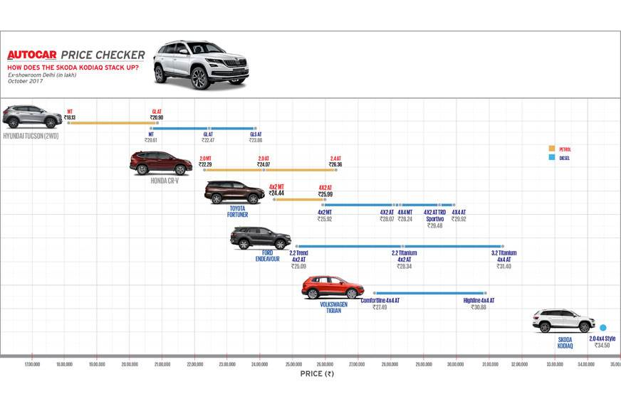Autocar Price Checker: How does the Skoda Kodiaq stack up?