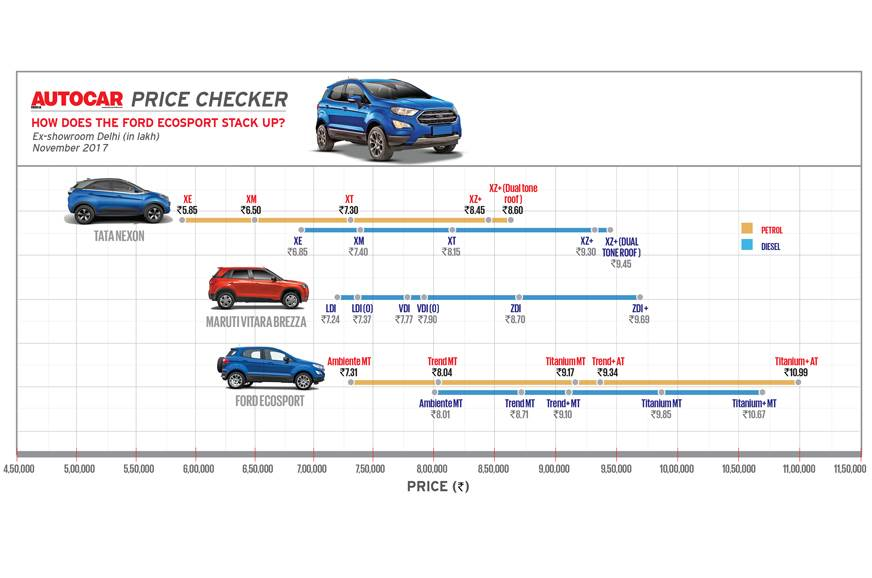 Autocar Price Checker: How does the new Ford EcoSport stack up?