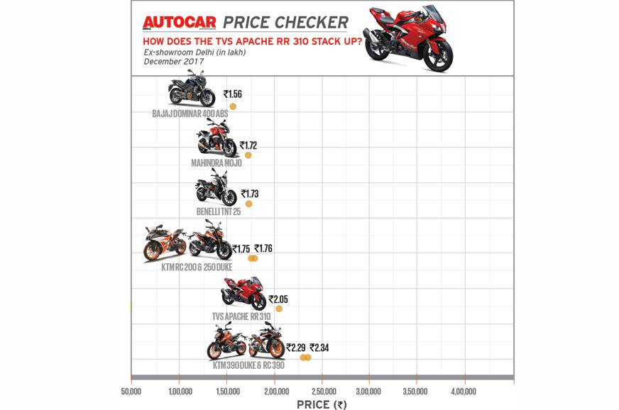 Autocar Price Checker: How does the Apache RR 310 stack up?