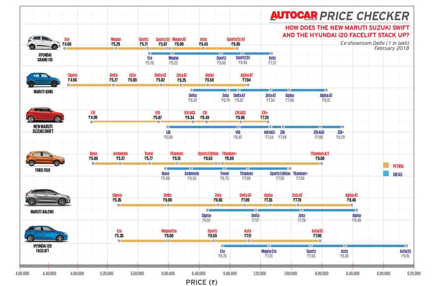 Autocar Price Checker: How does the Maruti Swift stack up?