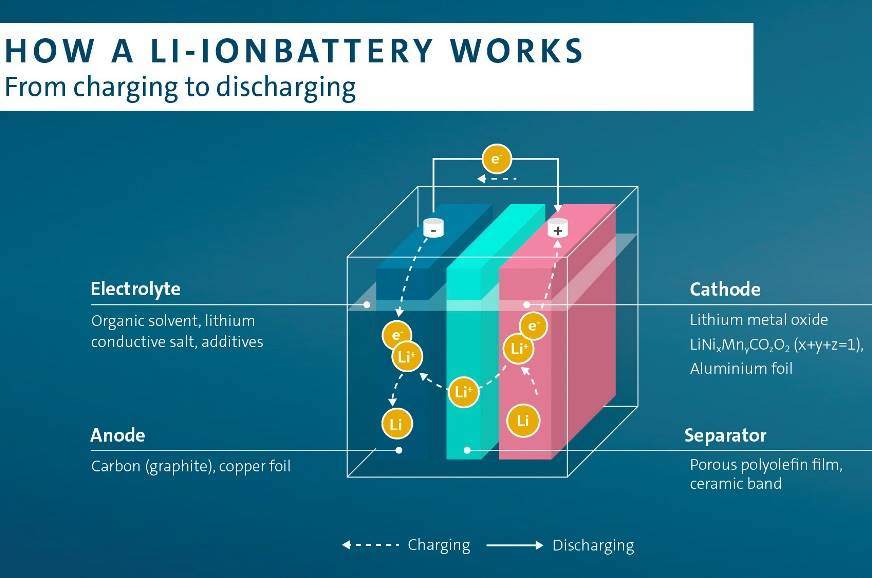 ImageResizer.ashx?n=http%3a%2f%2fcdni.autocarindia.com%2fNews%2f002 How lithium ion battery works UN study highlights environmental impact of EV battery production