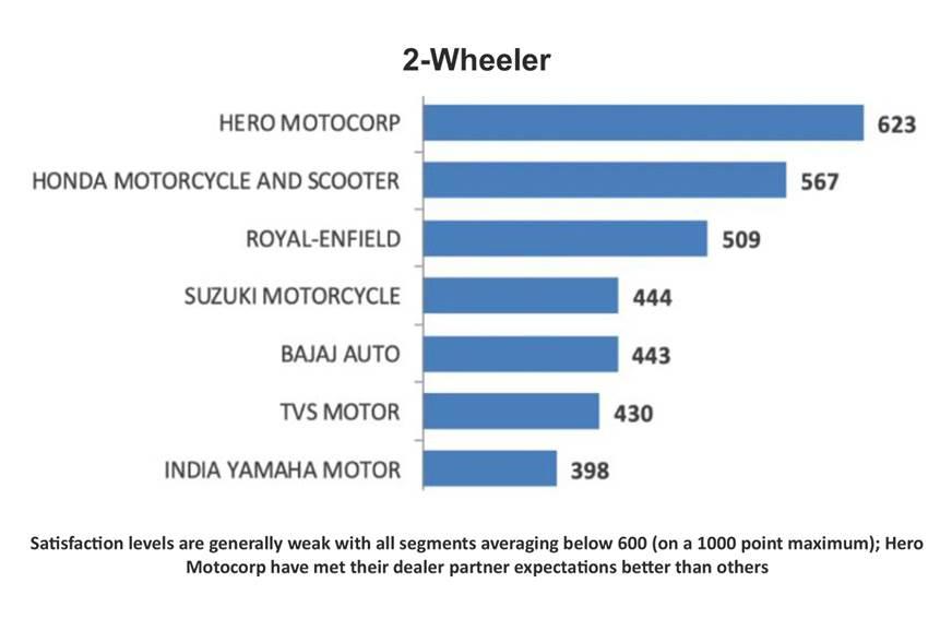 ImageResizer.ashx?n=http%3a%2f%2fcdni.autocarindia.com%2fNews%2f20200925114043 2 wheelers Kia, Hero offer best dealer support as per FADA study