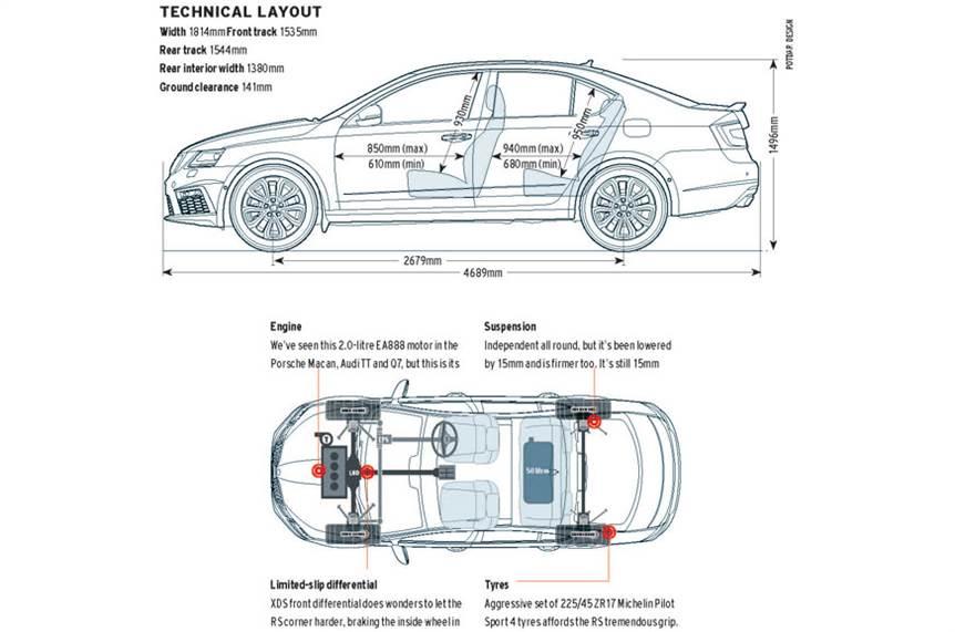 2017 Skoda Octavia RS review, road test