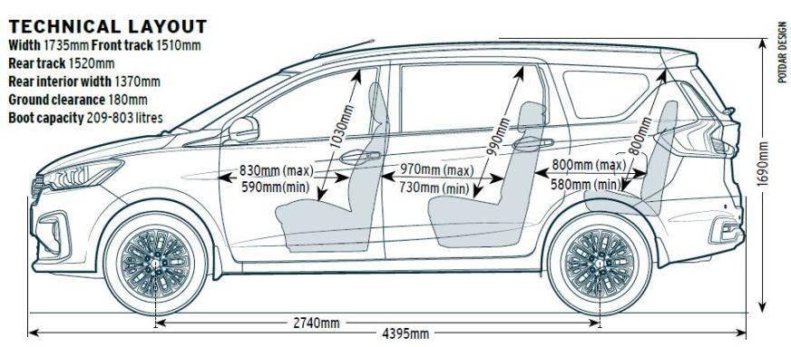 2019 Maruti Suzuki Ertiga review, road test