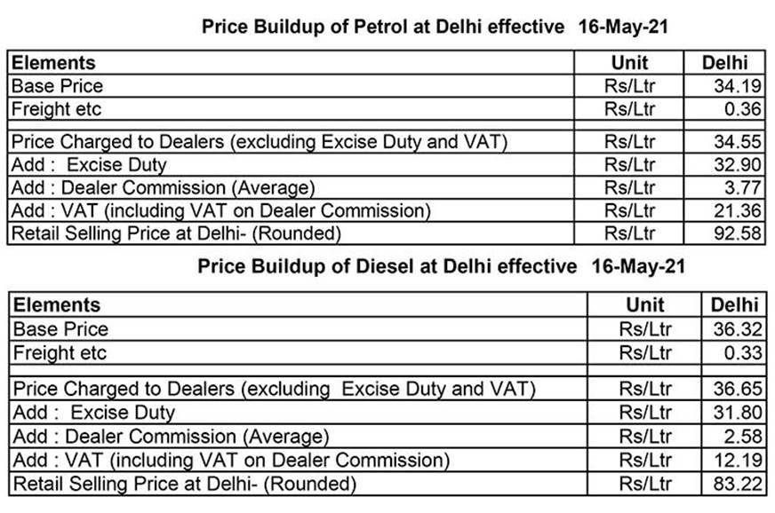 ImageResizer.ashx?n=http%3a%2f%2fcdni.autocarindia.com%2fNews%2fFuel prices May 2021 table