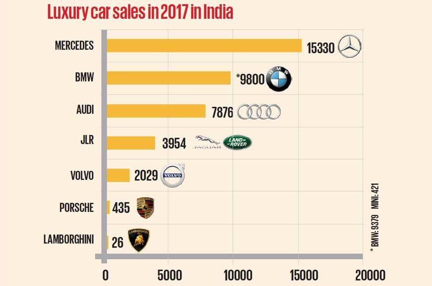 Luxury sales 2017