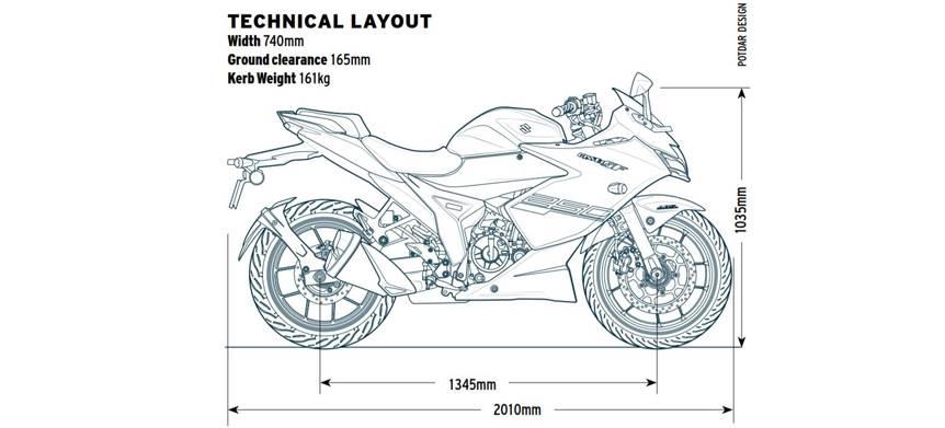 2019 Suzuki Gixxer SF 250 review, road test