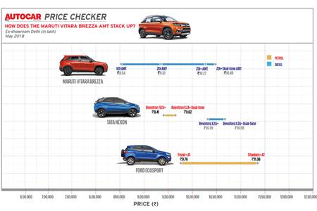 Autocar Price Checker: How does the Maruti Vitara Brezza AMT stack up?
