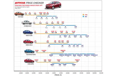 Autocar Price Checker: How does the Honda Amaze stack up?