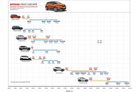 Autocar Price Checker: How does the Renault Captur stack up?