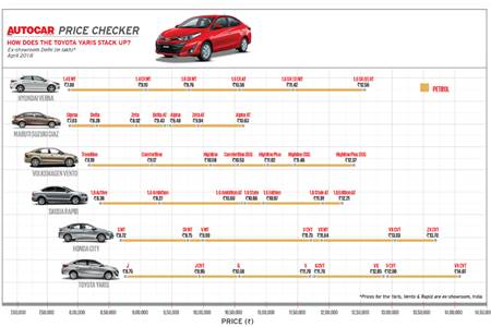 Autocar Price Checker: How does the Toyota Yaris stack up?