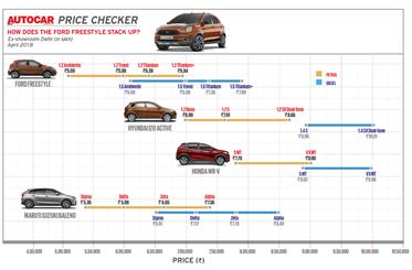 The Freestyle undercuts its cross-hatch rivals and aims to take on premium hatchbacks like the Baleno with its pricing.